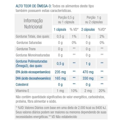 Combo 4 Potes OmegaPure 60 Cápsulas - BioBalance